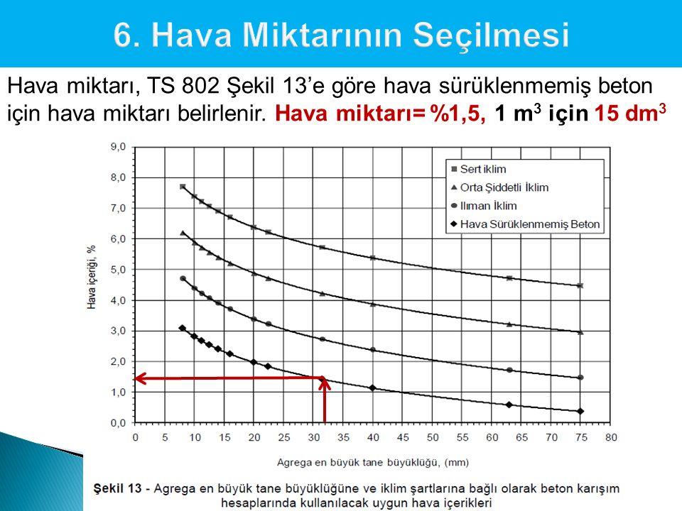 Hava miktarı, TS 802 Şekil 13'e göre hava sürüklenmemiş beton için hava miktarı belirlenir. Hava miktarı= %1,5, 1 m 3 için 15 dm 3