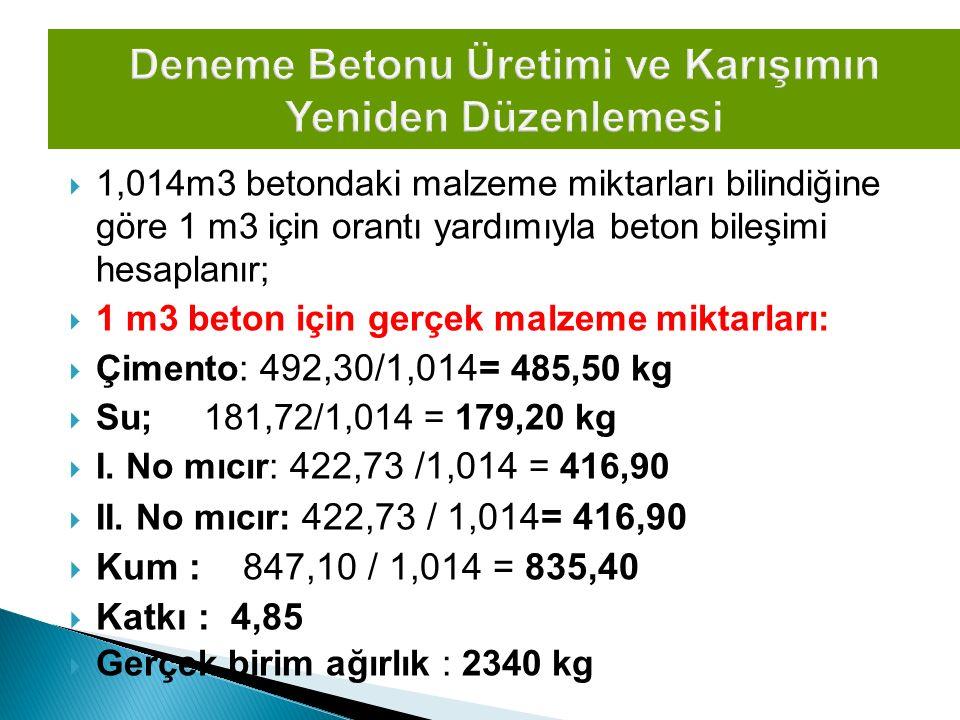  1,014m3 betondaki malzeme miktarları bilindiğine göre 1 m3 için orantı yardımıyla beton bileşimi hesaplanır;  1 m3 beton için gerçek malzeme miktar