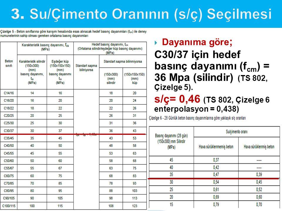  Dayanıma göre ; C30/37 için hedef basınç dayanımı (f cm ) = 36 Mpa (silindir) (TS 802, Çizelge 5). s/ç= 0,46 (TS 802, Çizelge 6 enterpolasyon = 0,43