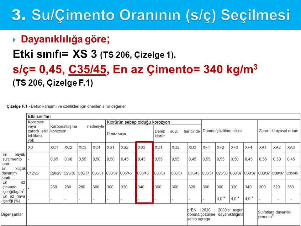 Sonuç olarak C35/45 betonun 1 m 3 için bileşenler aşağıdadır.