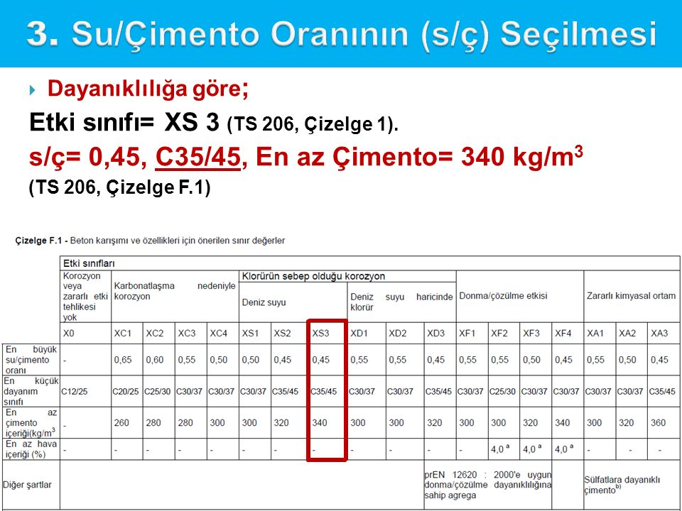  Dayanıklılığa göre ; Etki sınıfı= XS 3 (TS 206, Çizelge 1). s/ç= 0,45, C35/45, En az Çimento= 340 kg/m 3 (TS 206, Çizelge F.1)