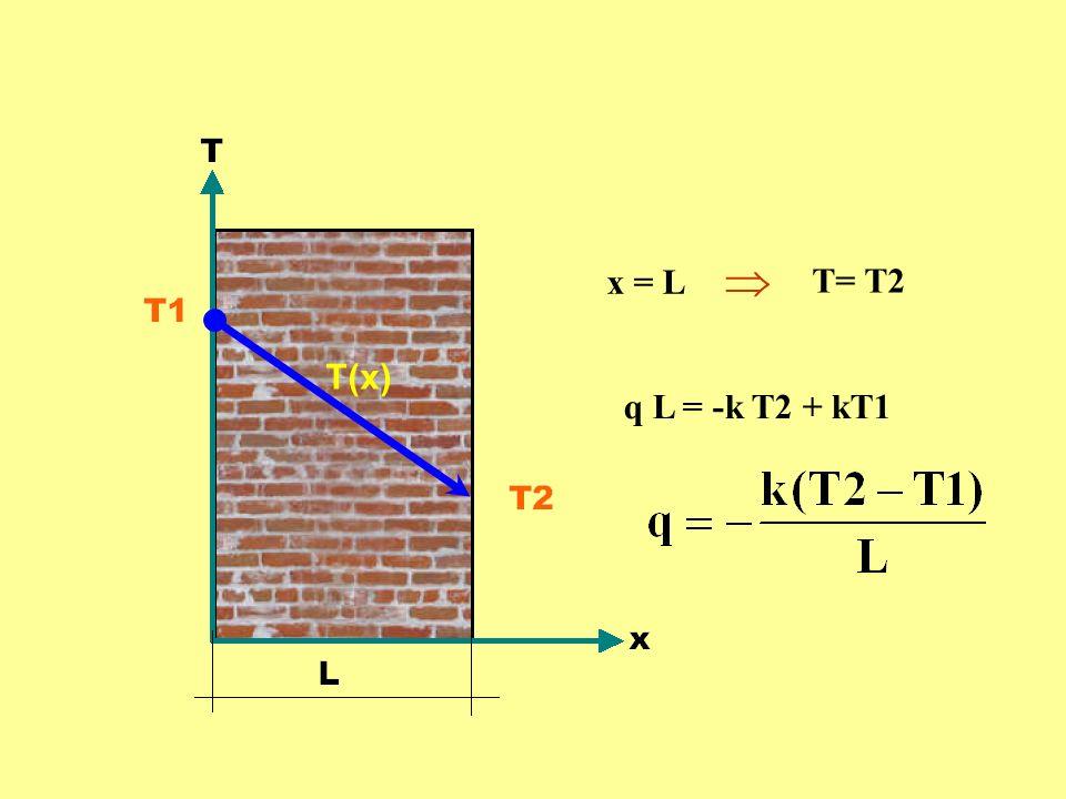 T(x) T= T2 q L = -k T2 + kT1 x = L 