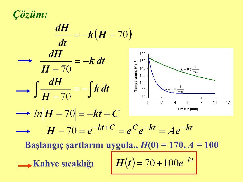 Çözüm: Kahve sıcaklığı Başlangıç şartlarını uygula., H(0) = 170, A = 100