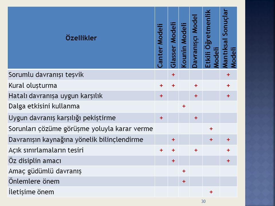 Özellikler Canter Modeli Glasser Modeli Kounin Modeli Davranışçı Model Etkili Öğretmenlik Modeli Mantıksal Sonuçlar Modeli Sorumlu davranışı teşvik++