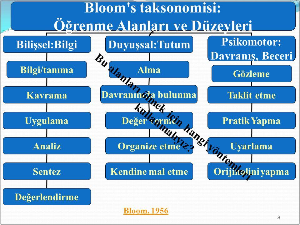 Bloom s taksonomisi: Öğrenme Alanları ve Düzeyleri Bilişsel:BilgiDuyuşsal:Tutum Psikomotor: Davranış, Beceri Bilgi/tanıma Kavrama Uygulama Analiz Sentez Değerlendirme Alma Davranımda bulunma Değer verme Organize etme Kendine mal etme Gözleme Taklit etme Pratik Yapma Uyarlama Orijinalini yapma 3 Bloom, 1956 Bu alanları ölmek için hangi yöntemleri kullanmalıyız