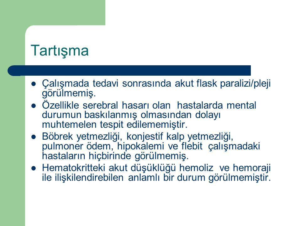 Tartışma Çalışmada tedavi sonrasında akut flask paralizi/pleji görülmemiş. Özellikle serebral hasarı olan hastalarda mental durumun baskılanmış olması