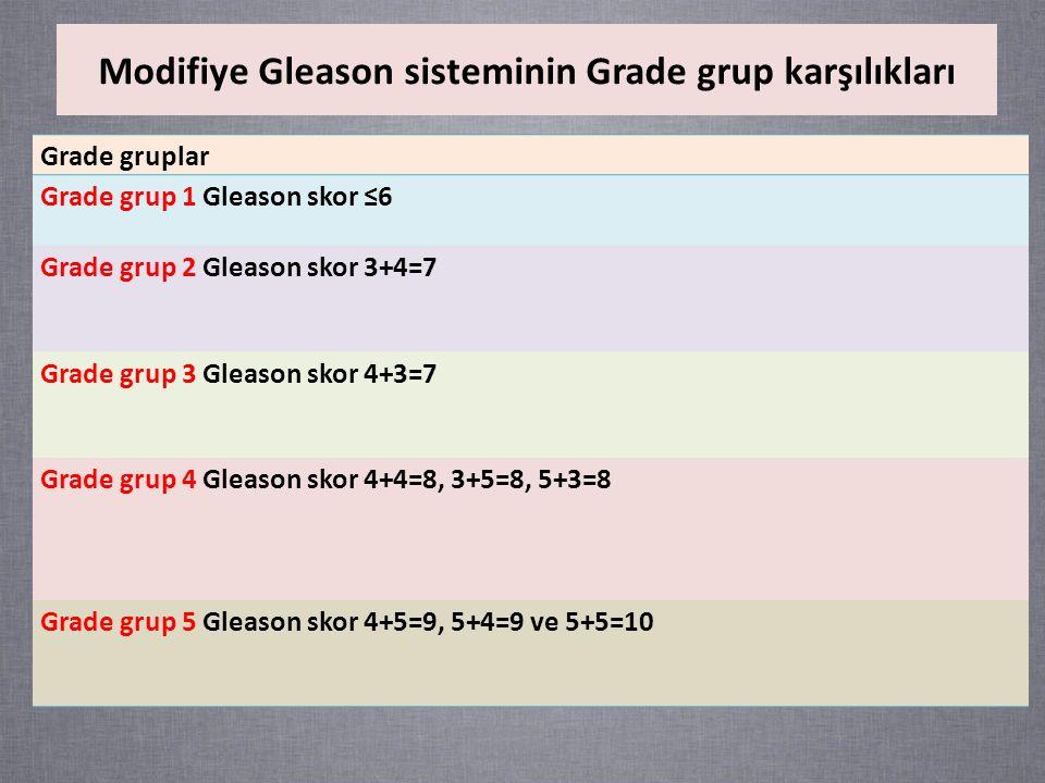 Modifiye Gleason sisteminin Grade grup karşılıkları Grade gruplar Grade grup 1 Gleason skor ≤6 Grade grup 2 Gleason skor 3+4=7 Grade grup 3 Gleason skor 4+3=7 Grade grup 4 Gleason skor 4+4=8, 3+5=8, 5+3=8 Grade grup 5 Gleason skor 4+5=9, 5+4=9 ve 5+5=10