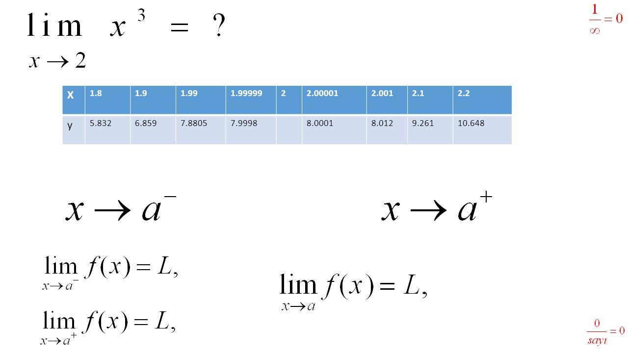 X 1.81.91.991.9999922.000012.0012.12.2 y 5.8326.8597.88057.99988.00018.0129.26110.648