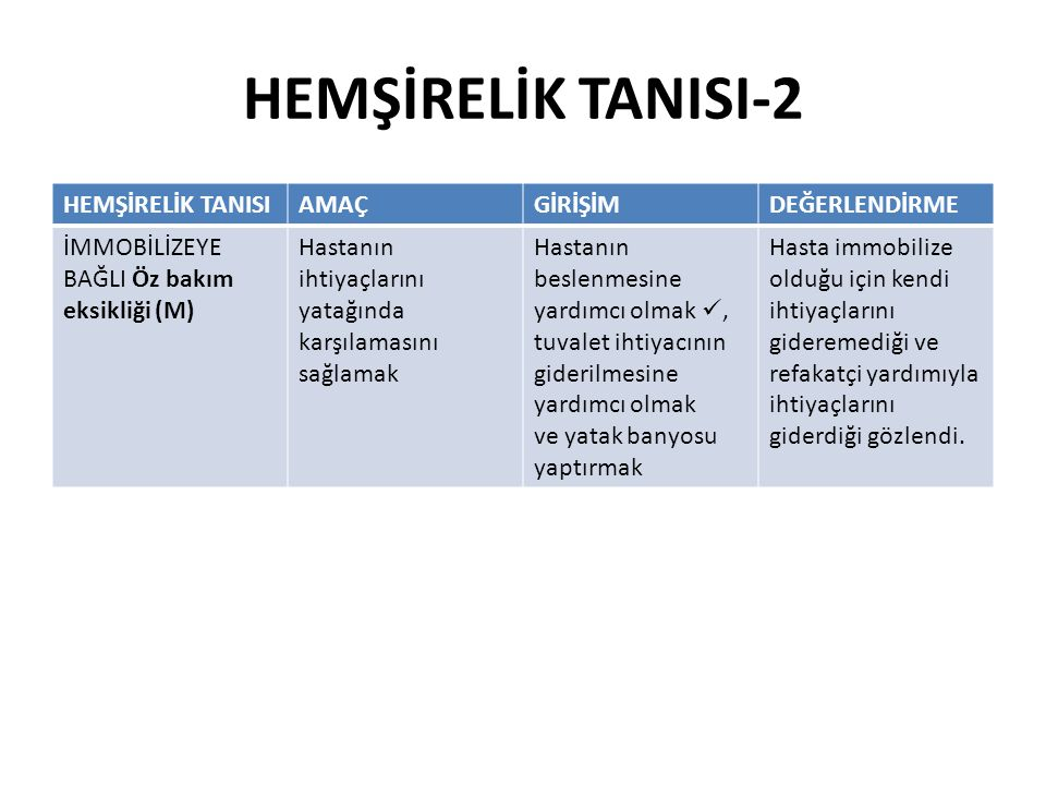 HEMŞİRELİK TANISI-2 HEMŞİRELİK TANISIAMAÇGİRİŞİMDEĞERLENDİRME İMMOBİLİZEYE BAĞLI Öz bakım eksikliği (M) Hastanın ihtiyaçlarını yatağında karşılamasını