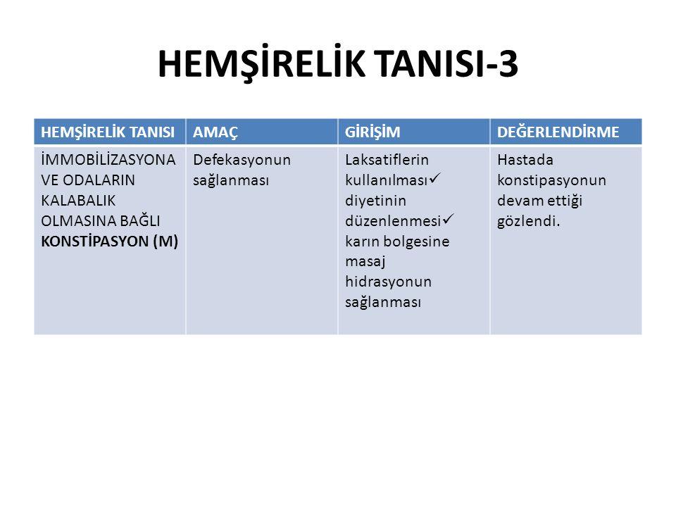 HEMŞİRELİK TANISI-3 HEMŞİRELİK TANISIAMAÇGİRİŞİMDEĞERLENDİRME İMMOBİLİZASYONA VE ODALARIN KALABALIK OLMASINA BAĞLI KONSTİPASYON (M) Defekasyonun sağlanması Laksatiflerin kullanılması diyetinin düzenlenmesi karın bolgesine masaj hidrasyonun sağlanması Hastada konstipasyonun devam ettiği gözlendi.