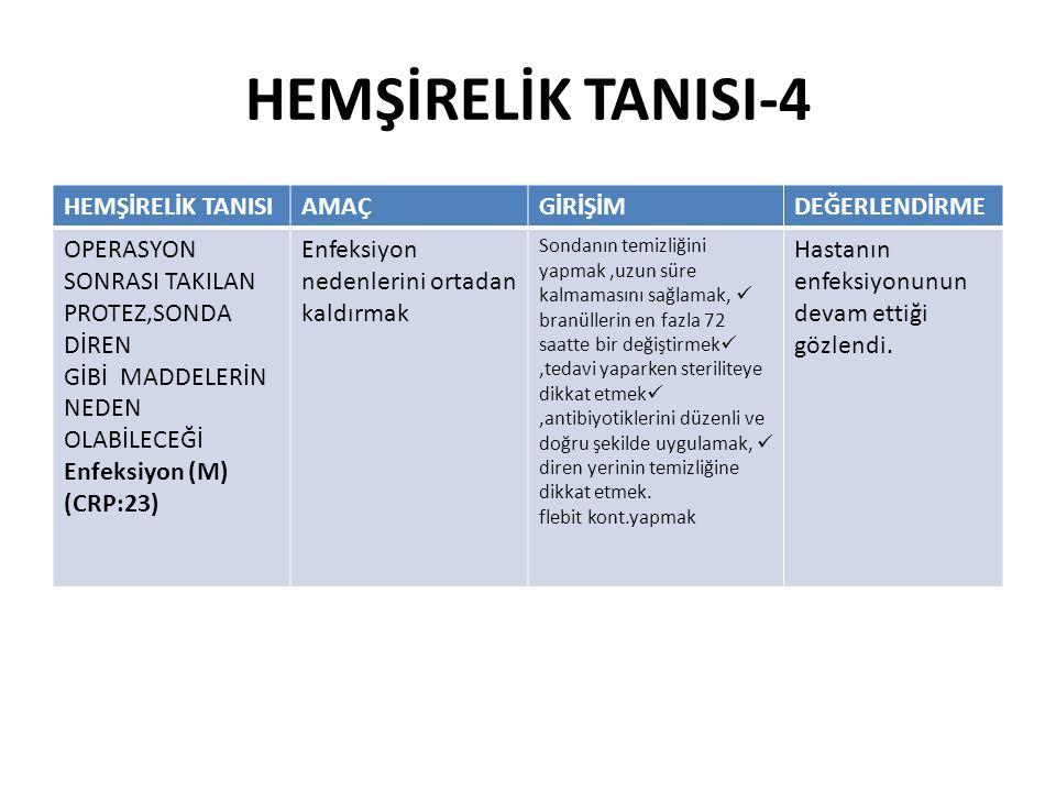 HEMŞİRELİK TANISI-4 HEMŞİRELİK TANISIAMAÇGİRİŞİMDEĞERLENDİRME OPERASYON SONRASI TAKILAN PROTEZ,SONDA DİREN GİBİ MADDELERİN NEDEN OLABİLECEĞİ Enfeksiyo