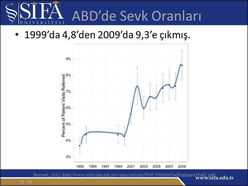 ABD'de Sevk Oranları 1999'da 4,8'den 2009'da 9,3'e çıkmış. / 3115 Barnett, 2012. http://www.ncbi.nlm.nih.gov/pmc/articles/PMC3568395/pdf/nihms435482.p