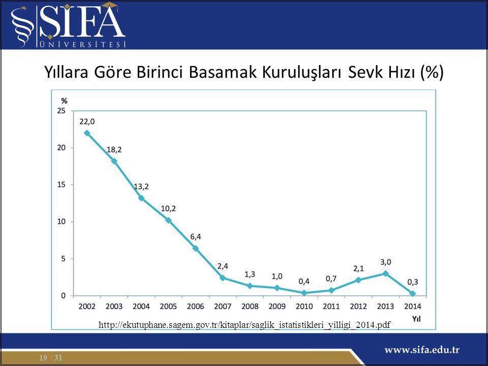 Yıllara Göre Birinci Basamak Kuruluşları Sevk Hızı (%) / 3119 http://ekutuphane.sagem.gov.tr/kitaplar/saglik_istatistikleri_yilligi_2014.pdf