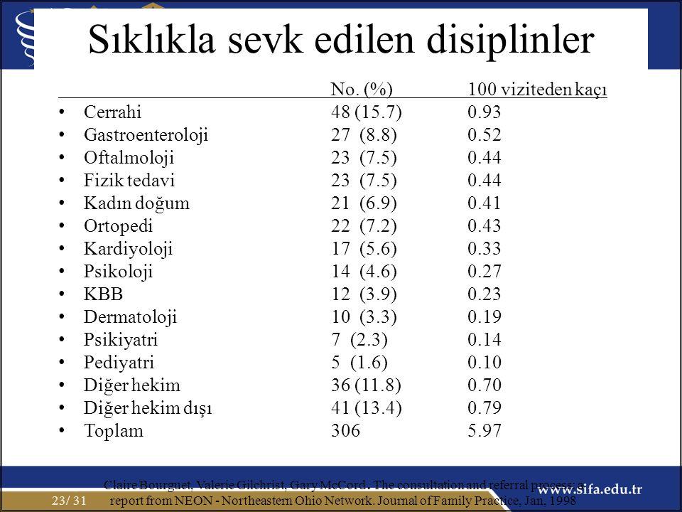 Sıklıkla sevk edilen disiplinler No. (%) 100 viziteden kaçı Cerrahi48 (15.7) 0.93 Gastroenteroloji 27 (8.8) 0.52 Oftalmoloji23 (7.5) 0.44 Fizik tedavi