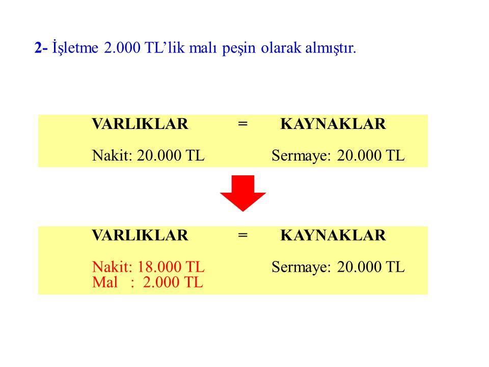 2- İşletme 2.000 TL'lik malı peşin olarak almıştır. VARLIKLAR = KAYNAKLAR Nakit: 18.000 TL Sermaye: 20.000 TL Mal : 2.000 TL VARLIKLAR = KAYNAKLAR Nak