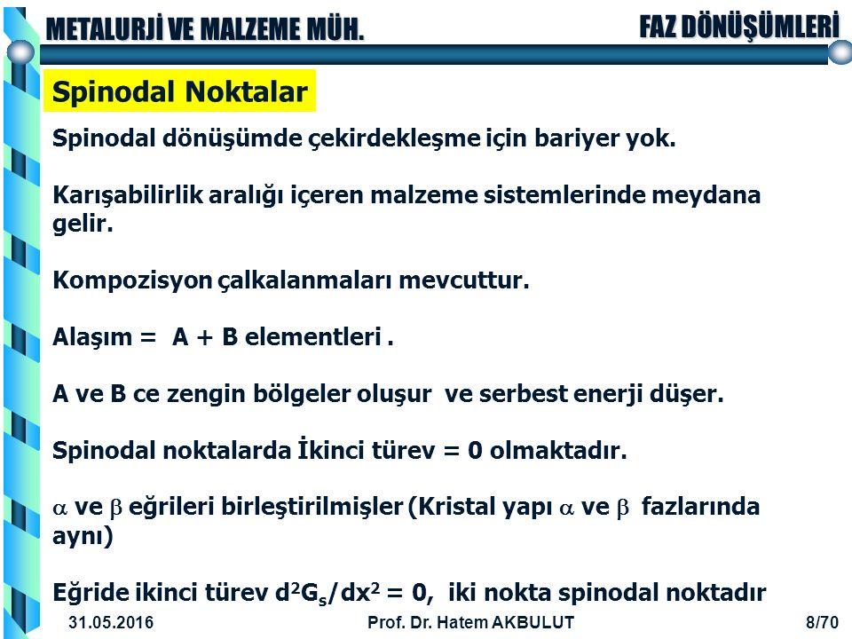 FAZ DÖNÜŞÜMLERİ METALURJİ VE MALZEME MÜH.31.05.2016Prof.