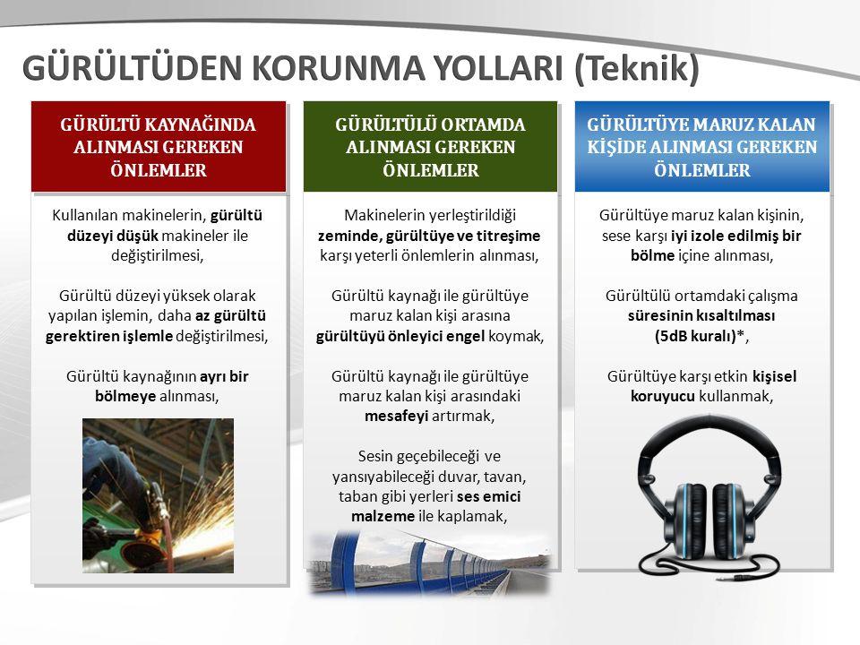 GÜRÜLTÜLÜ ORTAMDA ALINMASI GEREKEN ÖNLEMLER GÜRÜLTÜYE MARUZ KALAN KİŞİDE ALINMASI GEREKEN ÖNLEMLER Kullanılan makinelerin, gürültü düzeyi düşük makineler ile değiştirilmesi, Gürültü düzeyi yüksek olarak yapılan işlemin, daha az gürültü gerektiren işlemle değiştirilmesi, Gürültü kaynağının ayrı bir bölmeye alınması, Kullanılan makinelerin, gürültü düzeyi düşük makineler ile değiştirilmesi, Gürültü düzeyi yüksek olarak yapılan işlemin, daha az gürültü gerektiren işlemle değiştirilmesi, Gürültü kaynağının ayrı bir bölmeye alınması, Makinelerin yerleştirildiği zeminde, gürültüye ve titreşime karşı yeterli önlemlerin alınması, Gürültü kaynağı ile gürültüye maruz kalan kişi arasına gürültüyü önleyici engel koymak, Gürültü kaynağı ile gürültüye maruz kalan kişi arasındaki mesafeyi artırmak, Sesin geçebileceği ve yansıyabileceği duvar, tavan, taban gibi yerleri ses emici malzeme ile kaplamak, Makinelerin yerleştirildiği zeminde, gürültüye ve titreşime karşı yeterli önlemlerin alınması, Gürültü kaynağı ile gürültüye maruz kalan kişi arasına gürültüyü önleyici engel koymak, Gürültü kaynağı ile gürültüye maruz kalan kişi arasındaki mesafeyi artırmak, Sesin geçebileceği ve yansıyabileceği duvar, tavan, taban gibi yerleri ses emici malzeme ile kaplamak, Gürültüye maruz kalan kişinin, sese karşı iyi izole edilmiş bir bölme içine alınması, Gürültülü ortamdaki çalışma süresinin kısaltılması (5dB kuralı)*, Gürültüye karşı etkin kişisel koruyucu kullanmak, Gürültüye maruz kalan kişinin, sese karşı iyi izole edilmiş bir bölme içine alınması, Gürültülü ortamdaki çalışma süresinin kısaltılması (5dB kuralı)*, Gürültüye karşı etkin kişisel koruyucu kullanmak, GÜRÜLTÜ KAYNAĞINDA ALINMASI GEREKEN ÖNLEMLER