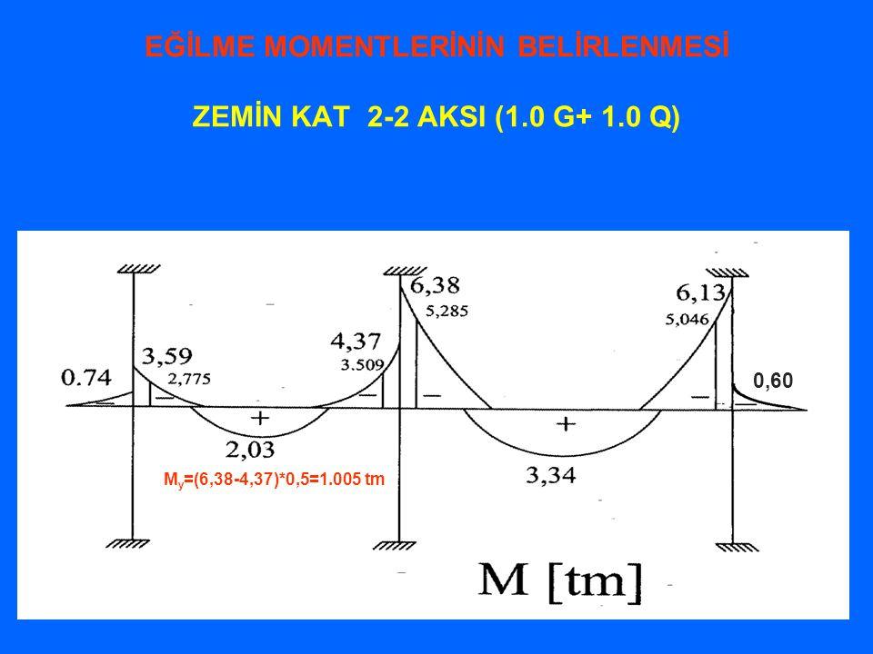 EĞİLME MOMENTLERİNİN BELİRLENMESİ ZEMİN KAT 2-2 AKSI (1.0 G+ 1.0 Q) M y =(6,38-4,37)*0,5=1.005 tm 0,60