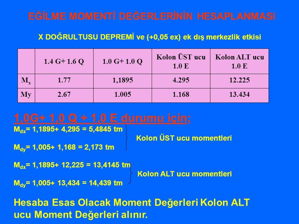 EĞİLME MOMENTİ DEĞERLERİNİN HESAPLANMASI X DOĞRULTUSU DEPREMİ ve (+0,05 ex) ek dış merkezlik etkisi 1.4 G+ 1.6 Q1.0 G+ 1.0 Q Kolon ÜST ucu 1.0 E Kolon ALT ucu 1.0 E MxMx 1.771,18954.29512.225 My2.671.0051.16813.434 1,0G+ 1,0 Q + 1,0 E durumu için; M dx = 1,1895+ 4,295 = 5,4845 tm Kolon ÜST ucu momentleri M dy = 1,005+ 1,168 = 2,173 tm M dx = 1,1895+ 12,225 = 13,4145 tm Kolon ALT ucu momentleri M dy = 1,005+ 13,434 = 14,439 tm Hesaba Esas Olacak Moment Değerleri Kolon ALT ucu Moment Değerleri alınır.