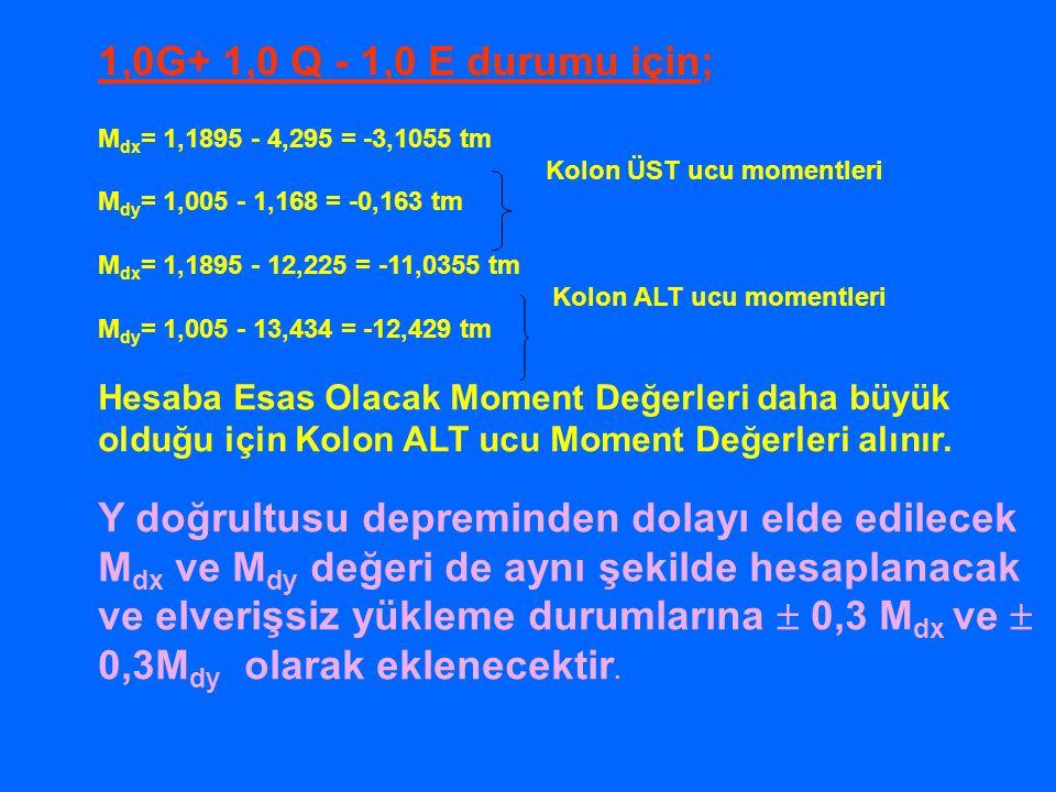1,0G+ 1,0 Q - 1,0 E durumu için; M dx = 1,1895 - 4,295 = -3,1055 tm Kolon ÜST ucu momentleri M dy = 1,005 - 1,168 = -0,163 tm M dx = 1,1895 - 12,225 = -11,0355 tm Kolon ALT ucu momentleri M dy = 1,005 - 13,434 = -12,429 tm Hesaba Esas Olacak Moment Değerleri daha büyük olduğu için Kolon ALT ucu Moment Değerleri alınır.