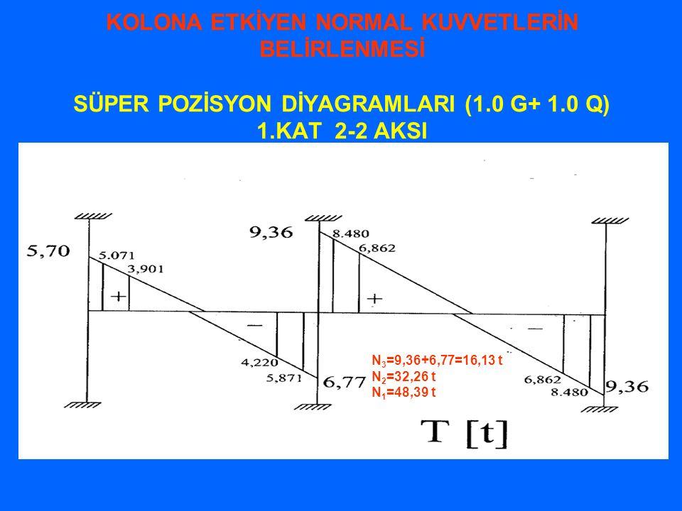 KOLONA ETKİYEN NORMAL KUVVETLERİN BELİRLENMESİ SÜPER POZİSYON DİYAGRAMLARI (1.0 G+ 1.0 Q) 1.KAT 2-2 AKSI N 3 =9,36+6,77=16,13 t N 2 =32,26 t N 1 =48,3