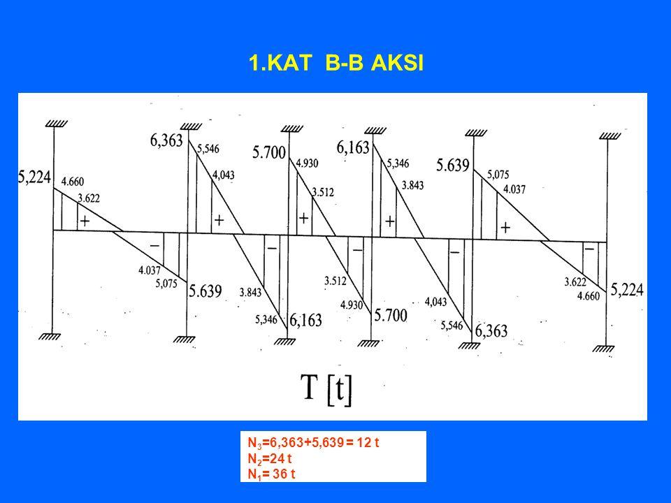 1.KAT B-B AKSI N 3 =6,363+5,639 = 12 t N 2 =24 t N 1 = 36 t