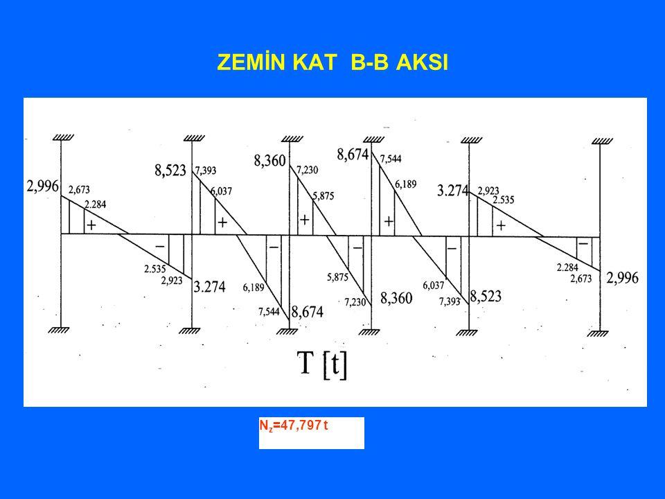 ZEMİN KAT B-B AKSI N z =47,797 t