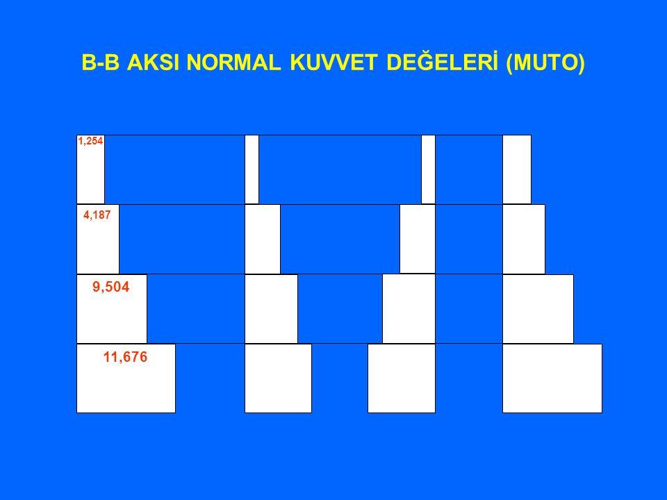 B-B AKSI NORMAL KUVVET DEĞELERİ (MUTO) 1,254 4,187 9,504 11,676