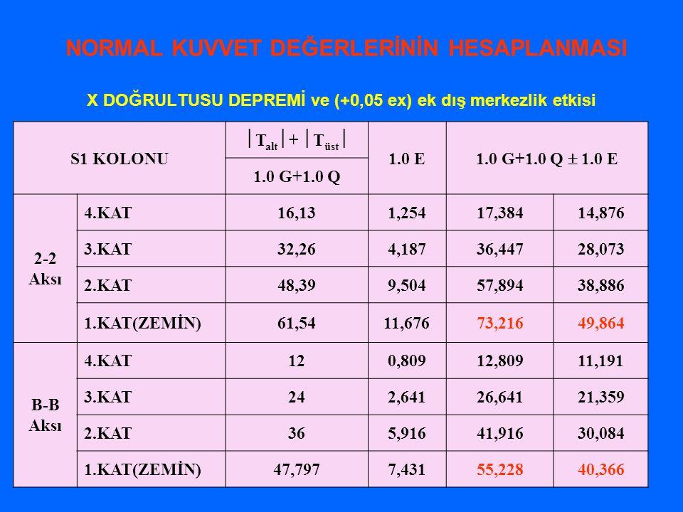 X DOĞRULTUSU DEPREMİ ve (+0,05 ex) ek dış merkezlik etkisi NORMAL KUVVET DEĞERLERİNİN HESAPLANMASI S1 KOLONU  T alt  +  T üst  1.0 E 1.0 G+1.0 Q 