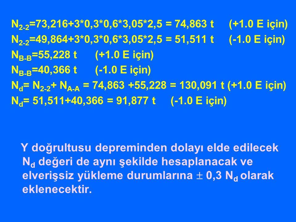 N 2-2 =73,216+3*0,3*0,6*3,05*2,5 = 74,863 t (+1.0 E için) N 2-2 =49,864+3*0,3*0,6*3,05*2,5 = 51,511 t (-1.0 E için) N B-B =55,228 t (+1.0 E için) N B-B =40,366 t (-1.0 E için) N d = N 2-2 + N A-A = 74,863 +55,228 = 130,091 t (+1.0 E için) N d = 51,511+40,366 = 91,877 t (-1.0 E için) Y doğrultusu depreminden dolayı elde edilecek N d değeri de aynı şekilde hesaplanacak ve elverişsiz yükleme durumlarına  0,3 N d olarak eklenecektir.