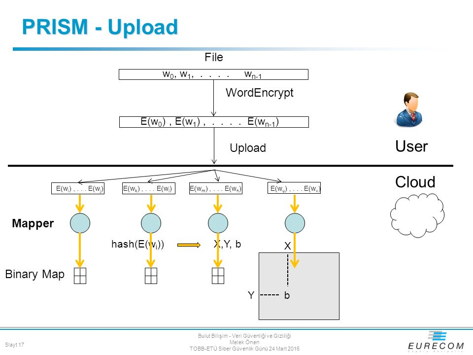 PRISM - Upload Mapper Binary Map User Cloud File Upload WordEncrypt E(w 0 ), E(w 1 ),....
