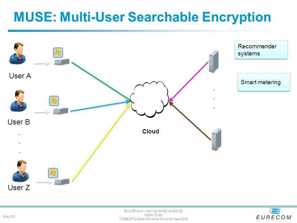 MUSE: Multi-User Searchable Encryption User A Recommender systems Smart metering User Z User B............