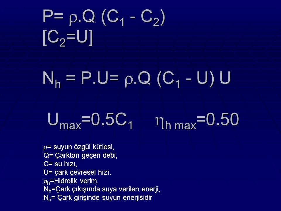 P= .Q (C 1 - C 2 ) [C 2 =U] N h = P.U= .Q (C 1 - U) U U max =0.5C 1  h max =0.50  = suyun özgül kütlesi, Q= Çarktan geçen debi, C= su hızı, U= çark çevresel hızı.