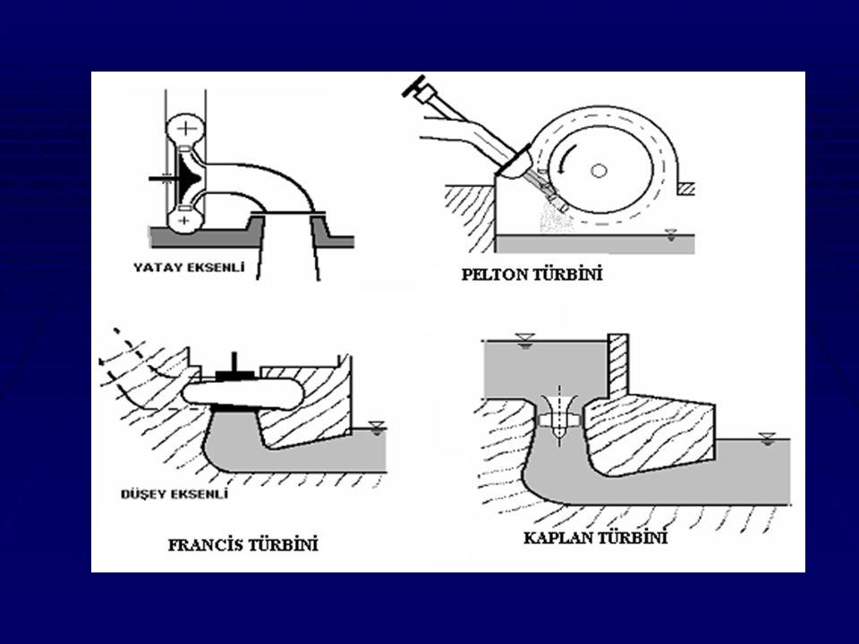 Pompalar Suyun iki nokta arasında hareketi için gerekli enerjiyi sağlayan makinalardır.