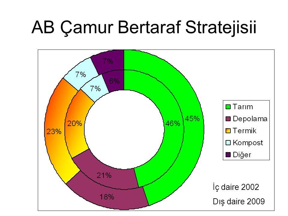 AB Çamur Bertaraf Stratejisii İç daire 2002 Dış daire 2009