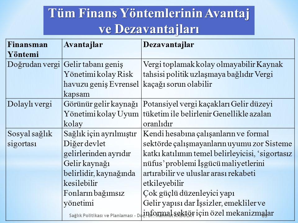 Tüm Finans Yöntemlerinin Avantaj ve Dezavantajları Sağlık Politikası ve Planlaması - Doç. Dr. Mahmut AKBOLAT 65 Finansman Yöntemi AvantajlarDezavantaj