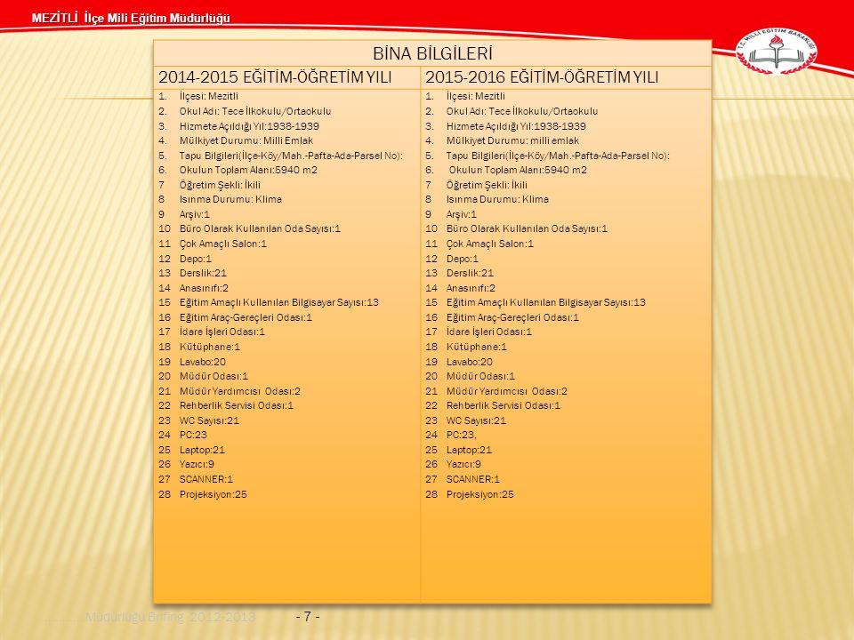 MEZİTLİ İlçe Mili Eğitim Müdürlüğü........... Müdürlüğü Brifing 2012-2013 - 7 -