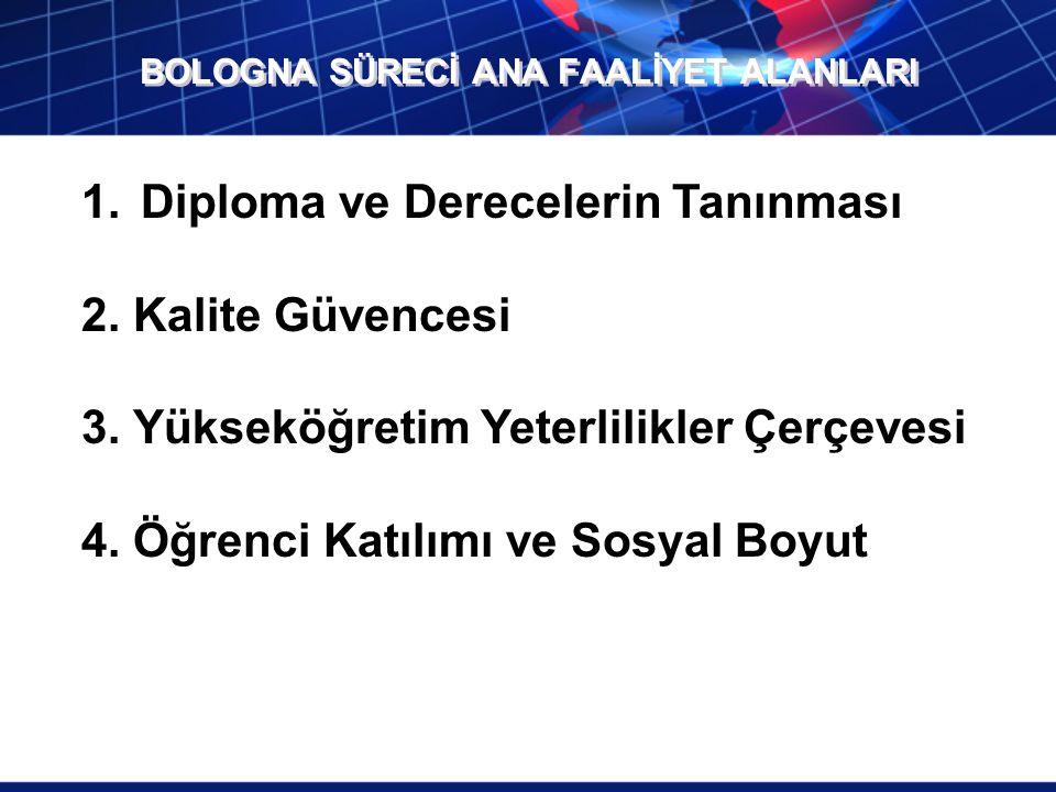 BOLOGNA SÜRECİ ANA FAALİYET ALANLARI 1.Diploma ve Derecelerin Tanınması 2.
