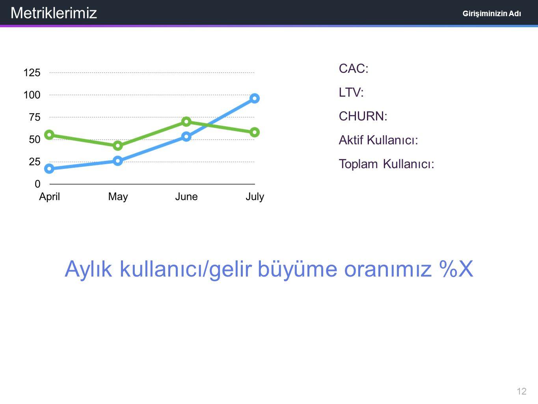 CAC: LTV: CHURN: Aktif Kullanıcı: Aylık kullanıcı/gelir büyüme oranımız %X Toplam Kullanıcı: Metriklerimiz Girişiminizin Adı 12