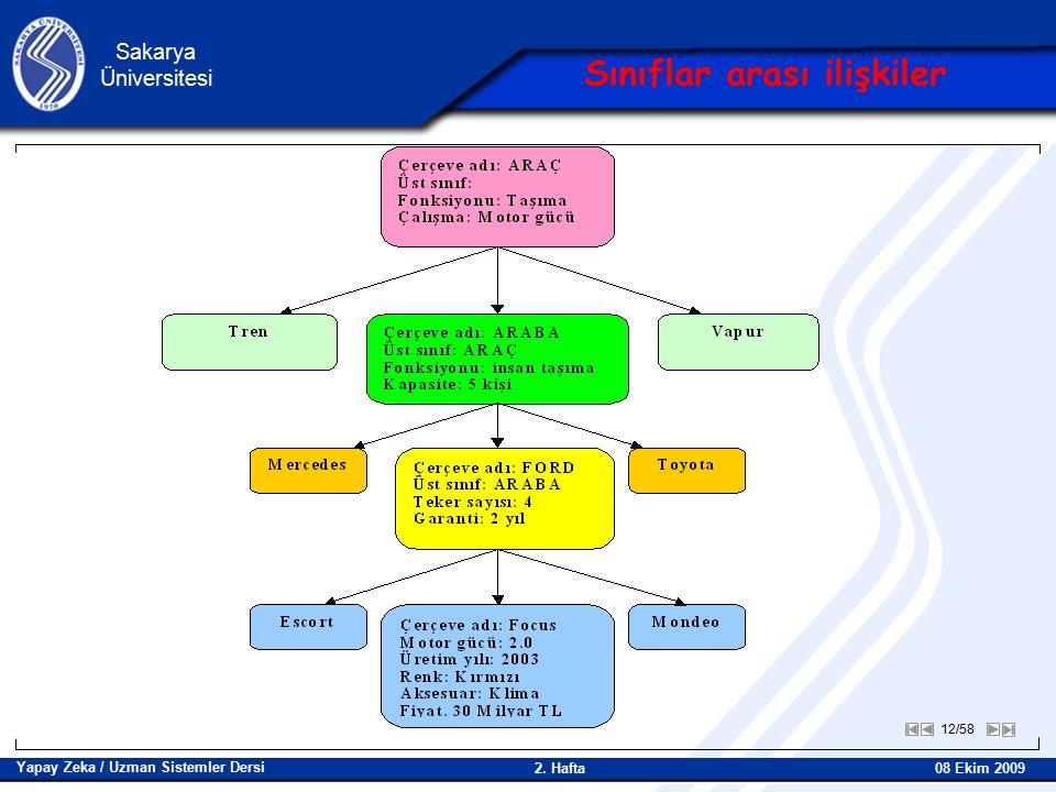 12/58 Sakarya Üniversitesi Yapay Zeka / Uzman Sistemler Dersi 08 Ekim 2009 2.
