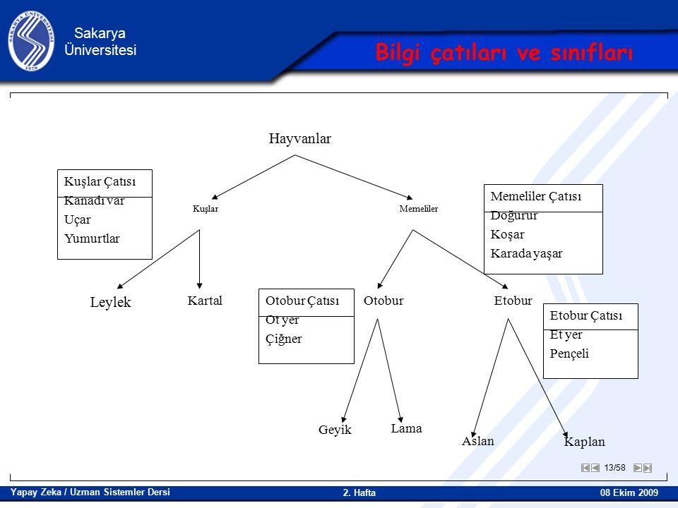 13/58 Sakarya Üniversitesi Yapay Zeka / Uzman Sistemler Dersi 08 Ekim 2009 2.