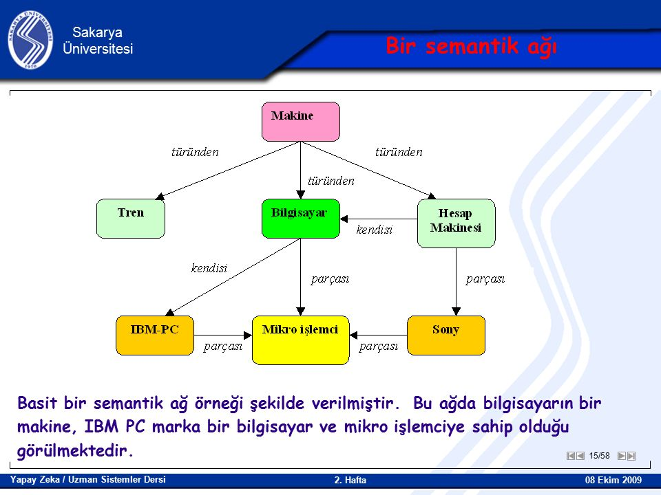15/58 Sakarya Üniversitesi Yapay Zeka / Uzman Sistemler Dersi 08 Ekim 2009 2.
