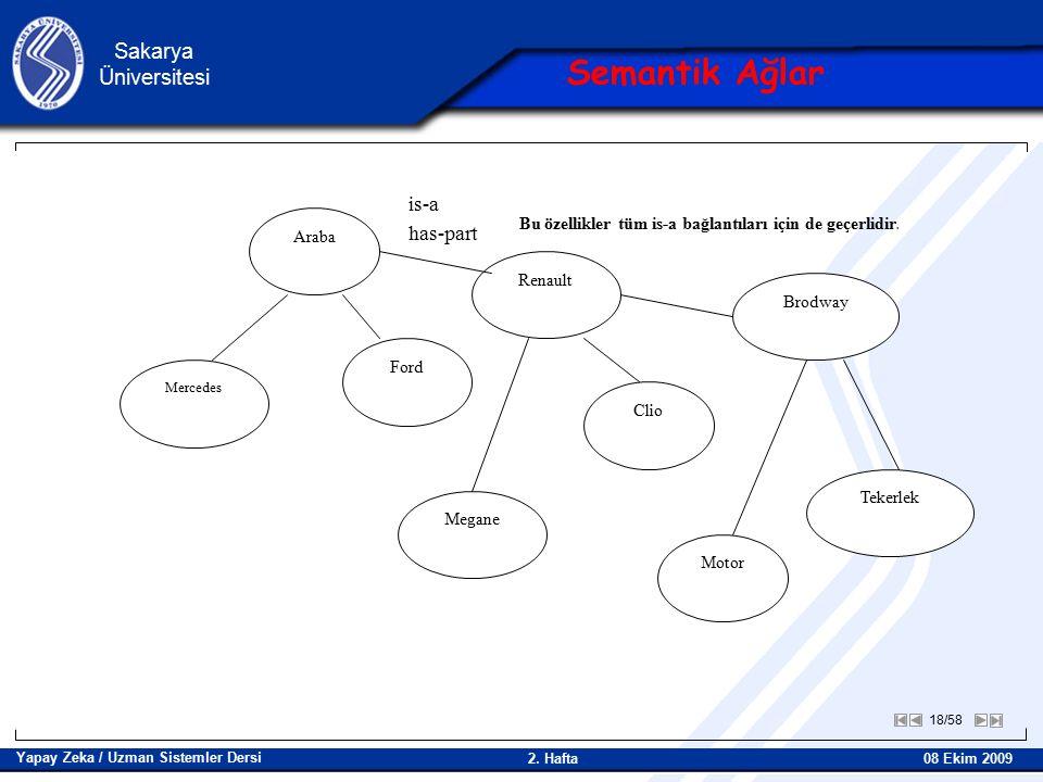 18/58 Sakarya Üniversitesi Yapay Zeka / Uzman Sistemler Dersi 08 Ekim 2009 2.
