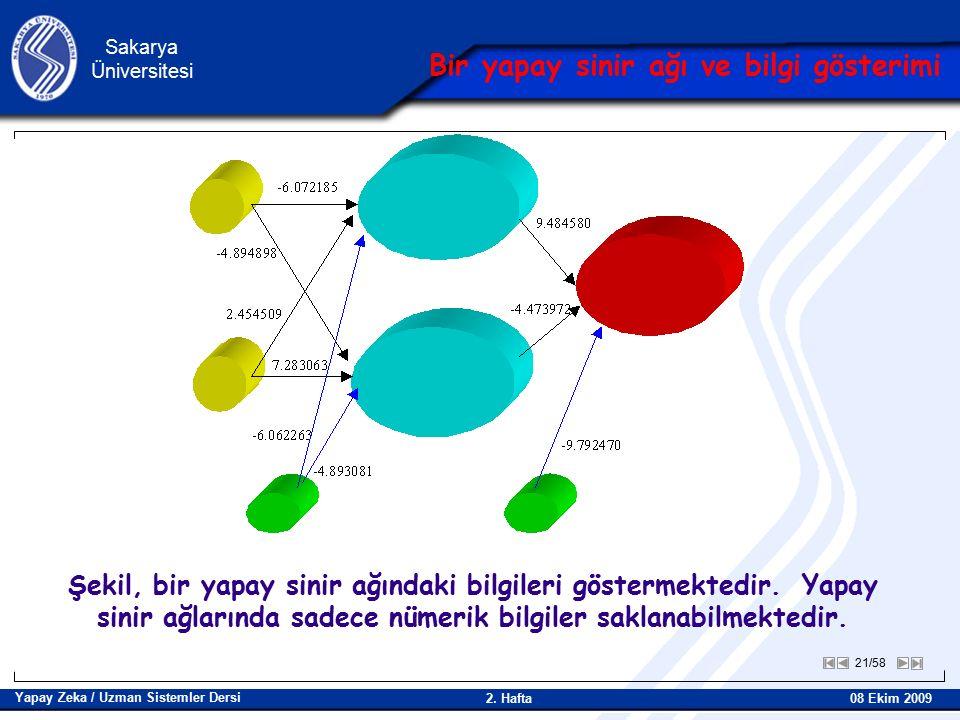 21/58 Sakarya Üniversitesi Yapay Zeka / Uzman Sistemler Dersi 08 Ekim 2009 2.