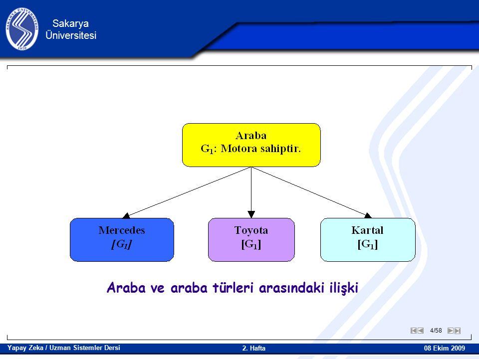 5/58 Sakarya Üniversitesi Yapay Zeka / Uzman Sistemler Dersi 08 Ekim 2009 2.