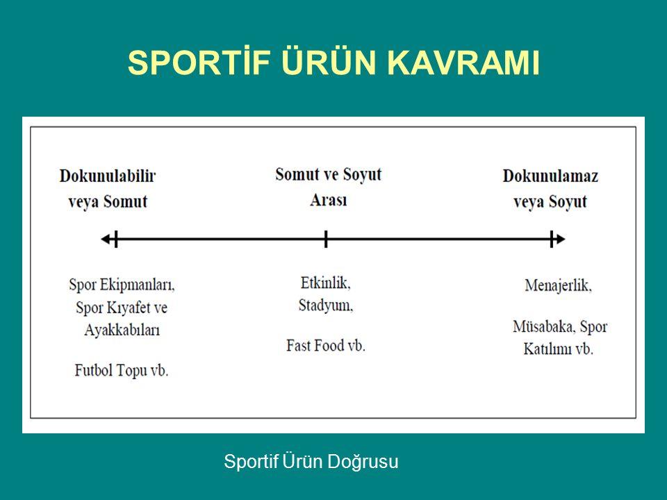 SPORTİF ÜRÜN KAVRAMI SPORTİF ÜRÜN KATEGORİLERİ Seyirci Sporları Katılım Sporları Spor Ekipmanları, Spor Kıyafetleri, Spor Ayakkabıları ve Sporla Bağlantılı Ürünler