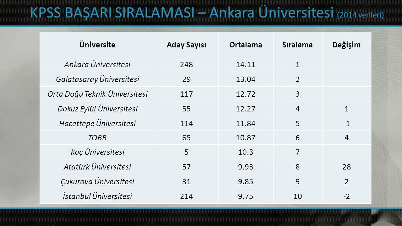 Üniversite Aday SayısıOrtalamaSıralamaDeğişim Ankara Üniversitesi24814.111 Galatasaray Üniversitesi2913.042 Orta Doğu Teknik Üniversitesi11712.723 Dok