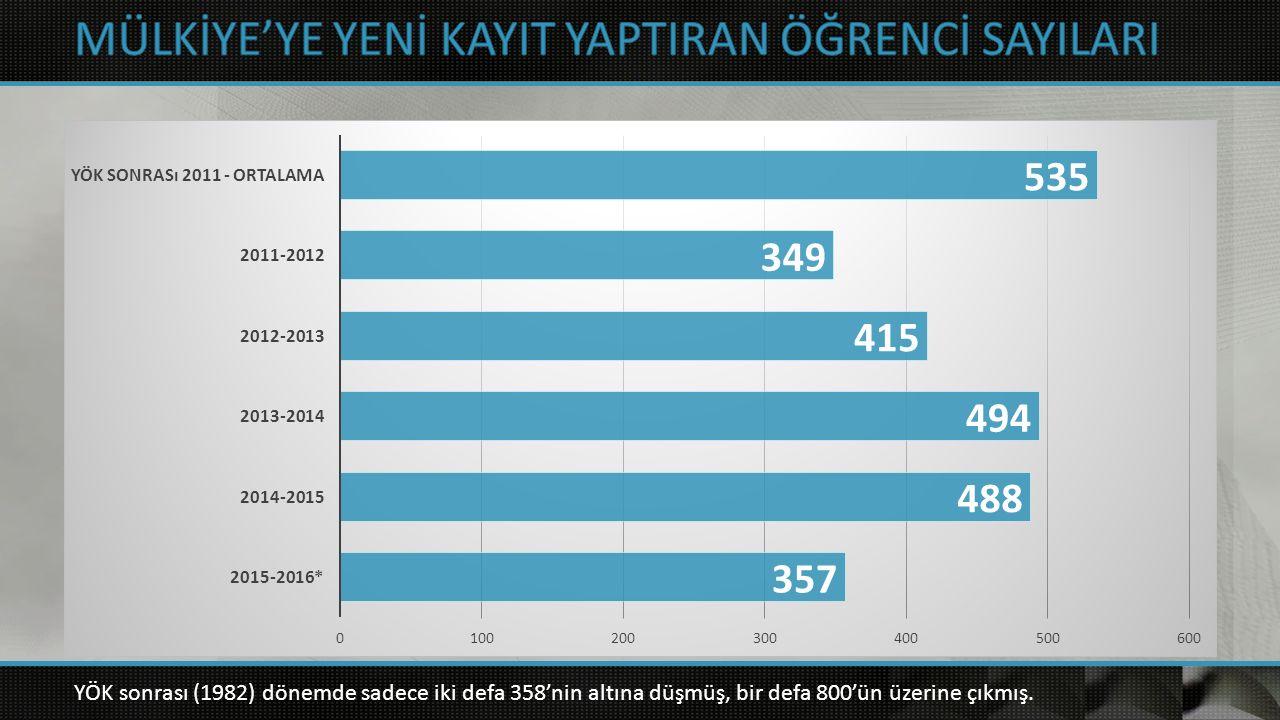 YÖK sonrası (1982) dönemde sadece iki defa 358'nin altına düşmüş, bir defa 800'ün üzerine çıkmış.