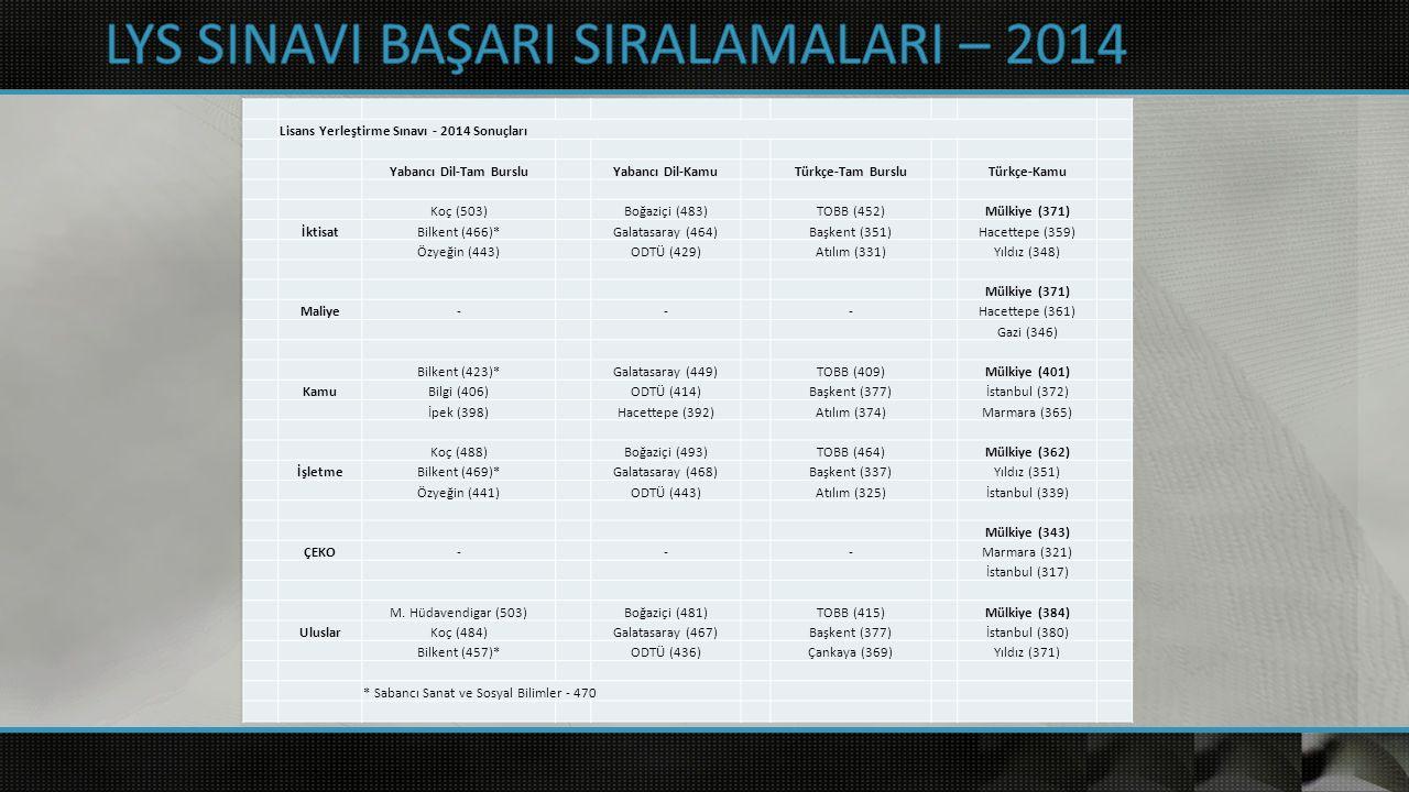 Lisans Yerleştirme Sınavı - 2014 Sonuçları Yabancı Dil-Tam BursluYabancı Dil-KamuTürkçe-Tam BursluTürkçe-Kamu Koç (503) Boğaziçi (483) TOBB (452) Mülkiye (371) İktisatBilkent (466)* Galatasaray (464) Başkent (351) Hacettepe (359) Özyeğin (443) ODTÜ (429) Atılım (331) Yıldız (348) Mülkiye (371) Maliye- - - Hacettepe (361) Gazi (346) Bilkent (423)* Galatasaray (449) TOBB (409) Mülkiye (401) KamuBilgi (406) ODTÜ (414) Başkent (377) İstanbul (372) İpek (398) Hacettepe (392) Atılım (374) Marmara (365) Koç (488) Boğaziçi (493) TOBB (464) Mülkiye (362) İşletmeBilkent (469)* Galatasaray (468) Başkent (337) Yıldız (351) Özyeğin (441) ODTÜ (443) Atılım (325) İstanbul (339) Mülkiye (343) ÇEKO- - - Marmara (321) İstanbul (317) M.