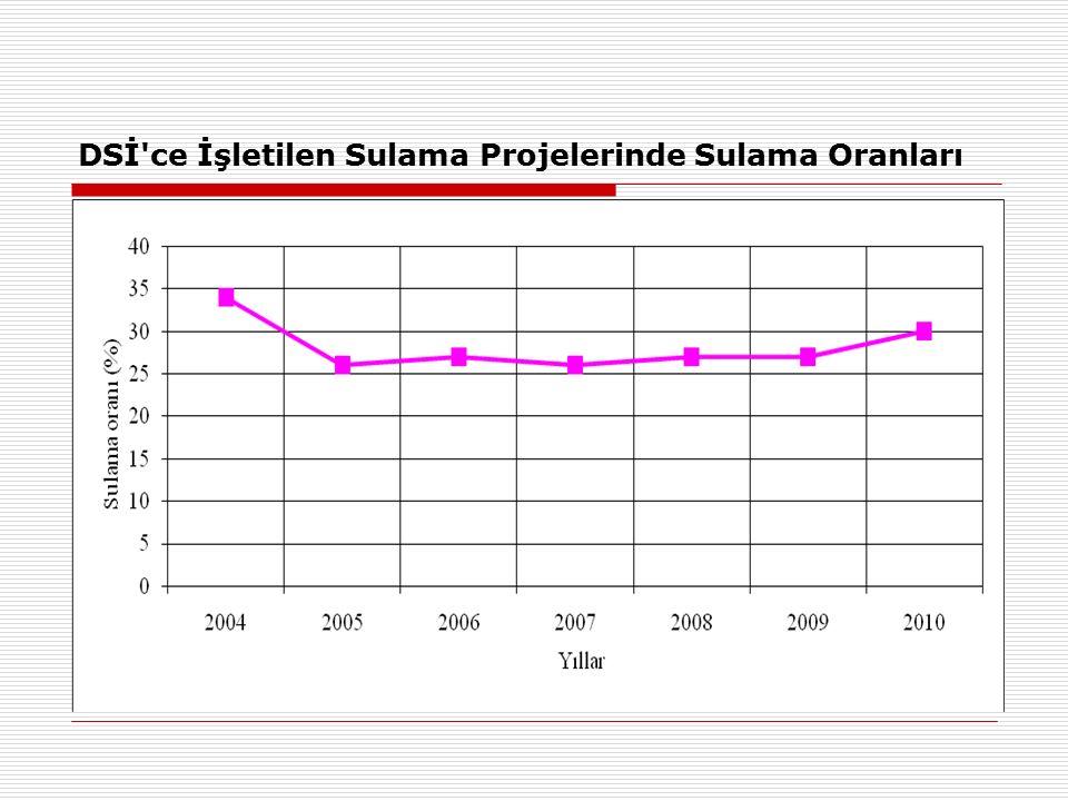 DSİ ce İşletilen Sulama Projelerinde Sulama Oranları